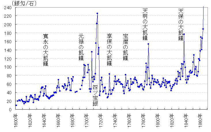 米価と飢饉の関係を示すグラフ