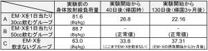 実験結果 集計表(単位:Bq/kg)