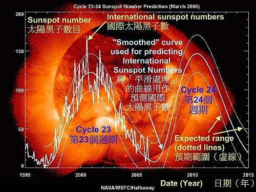 太陽磁場の22年周期