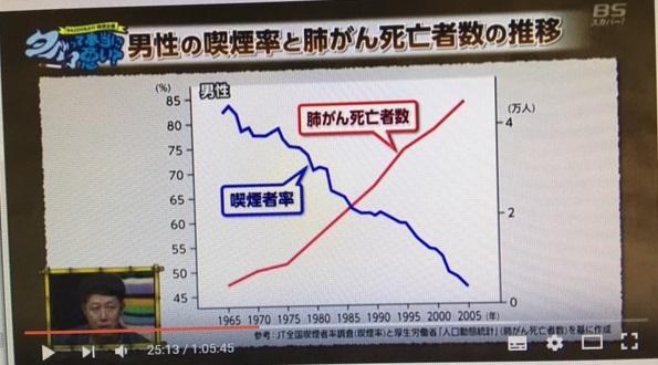 2016.08.12喫煙率と癌罹患率