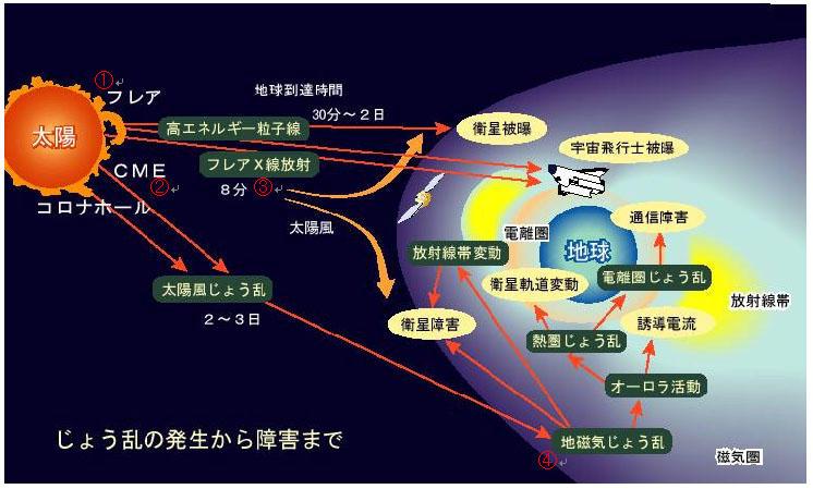 太陽フレアによる地球環境の影響2016.09.08