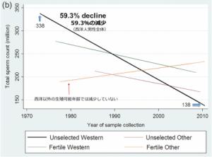 欧米の精子減少グラフ2019.05.30