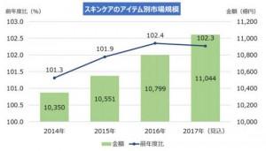 スキンケア増加量2019.05.30