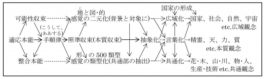 7-1類型化