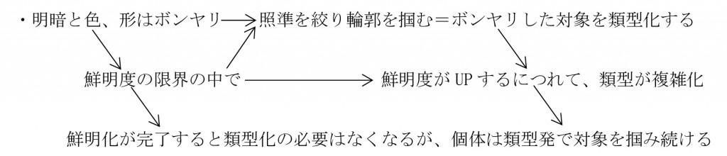 8-2形の類型化