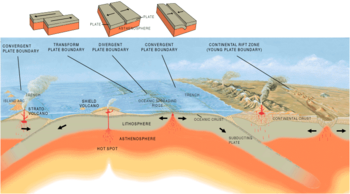 350px-Tectonic_plate_boundaries.png