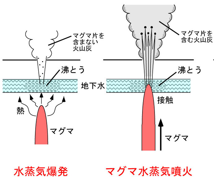 Types-of-eruptions.jpg